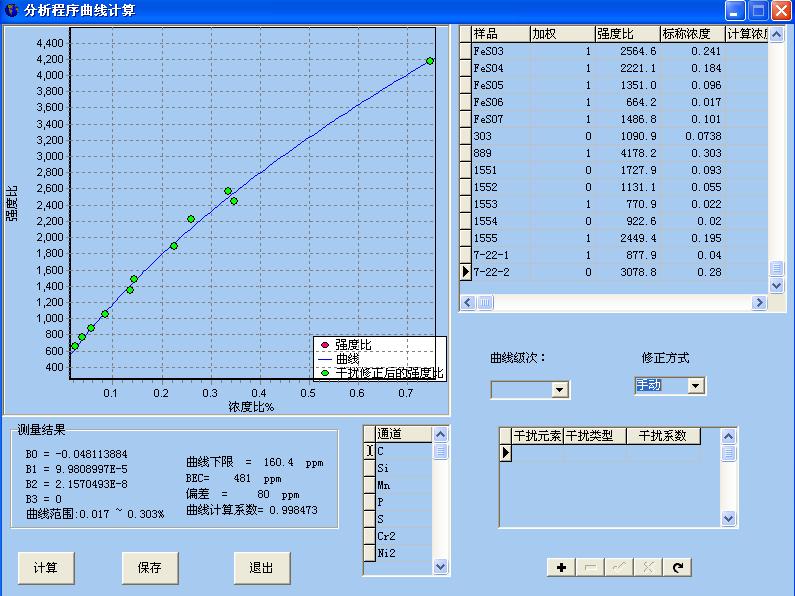 標準曲線制作