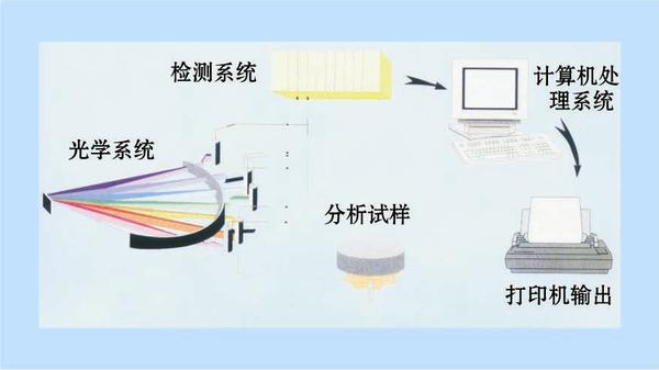 光谱仪结构示意图.png